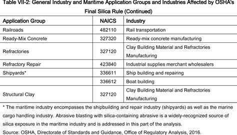 osha silica table federal register occupational exposure to respirable