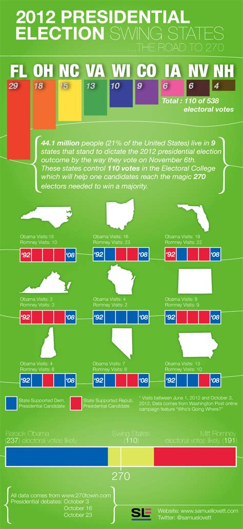 2012 Presidential Election Swing States The Road To 270