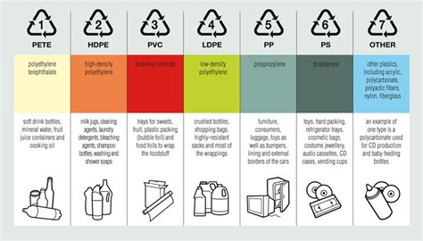 7 Types Of I by Plastic Coding System Guide For Resin Types Polychem Usa