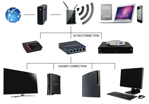 wireless router wiring diagram wired home network setup