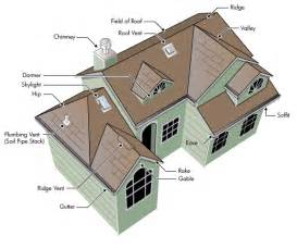 roof types gable hip mansard others