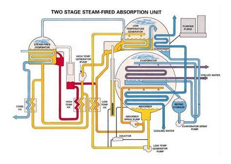 refrigeration refrigeration basics