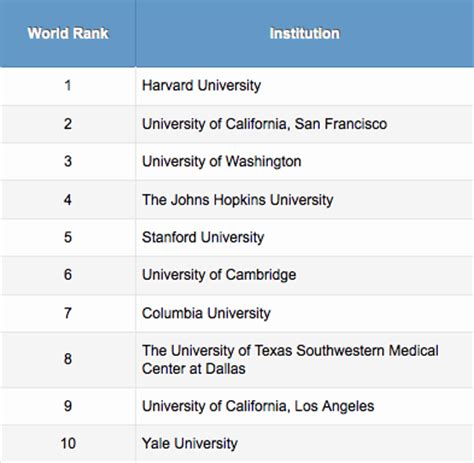 Best Mba Programs 2014 In The World by Ucsf Makes Top 5 In World Rankings For