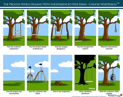 Project Management Tree Swing Cartoon Adultcartoon Co