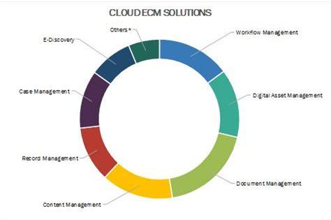 Document Management Cloud Services