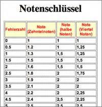 punkte noten tabelle grundschule notenschl 252 ssel ausrechnen lassen lehrerfreund