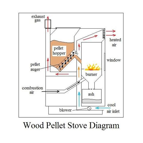How Does A Fireplace Fan Work by Diy Wood Design Popular How Does A Wood Heater Work