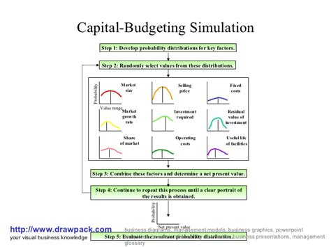 Capital Budgeting Ppt Mba Notes by Capital Budgeting Simulation Diagram