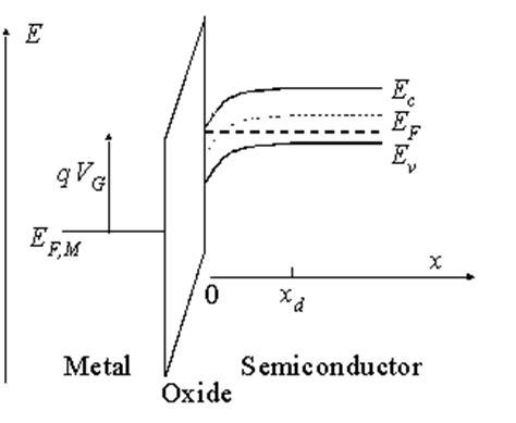energy band diagram of ideal mos capacitor mos capacitors
