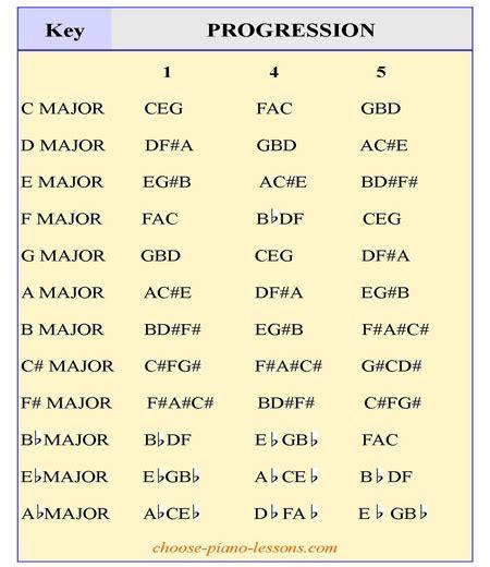 piano chord progression chart printable piano chord progressions 2015confession