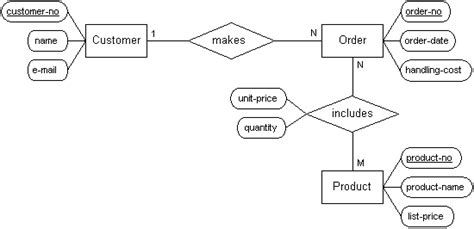 limitations of er diagram related keywords suggestions for simple erd