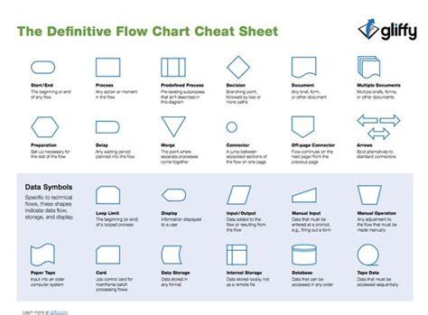 doxygen flowchart similiar visio flowchart symbols keywords similiar visio
