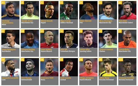top 100 mejores jugadores del mundo 2015 2016 ranking mundial los mejores jugadores mundo 2016 top10