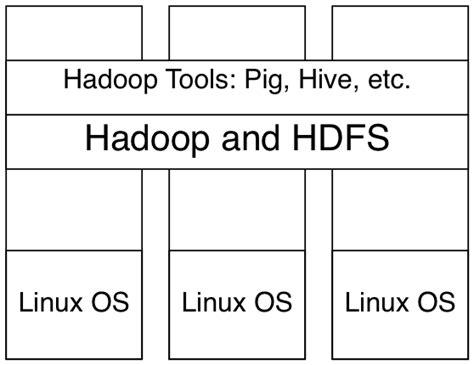 github tutorial for hadoop hands on hadoop tutorial