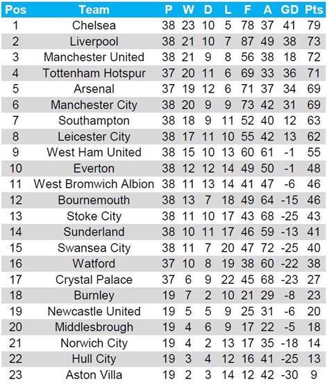 epl table december 2016 2016 calendar year premier league table troll football