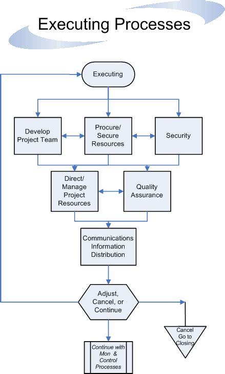 management flowchart project management process guidelines flowchart standard