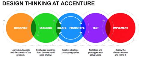 Design Thinking Accenture | innovation in health and life sciences accenture