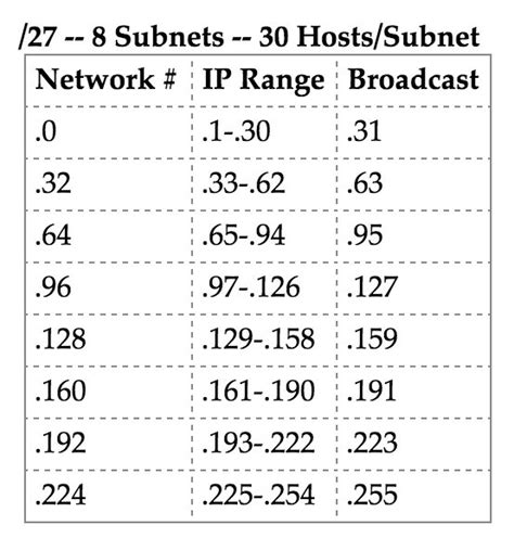 subnetting tutorial subnetting made easy subnets ip ranges for whitelisting computers