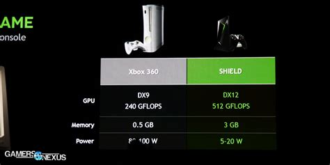 nvidia gaming console nvidia unveils 199 gaming console at gdc 2015