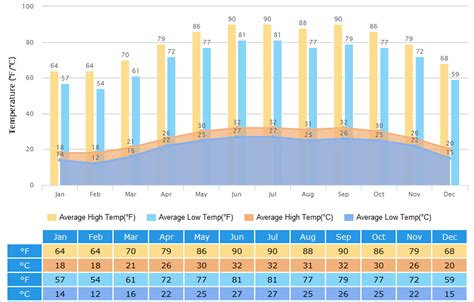 zhuhai weather climate  weather forecast