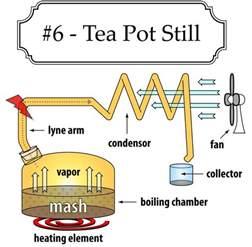 how to make moonshine at home tea pot moonshine still design the home distiller