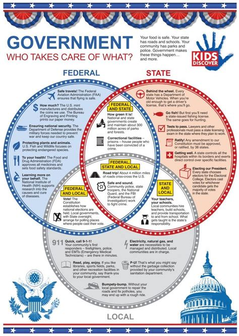 branches of government venn diagram who owns the money economics for 4th graders 3 branches