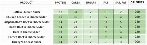 Arby S Nutrition Info Sliders - Nutrition Ftempo Arby S Nutritional Information