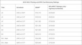 Honda Hrv Price Cost Of 2016 Hrv Autos Post