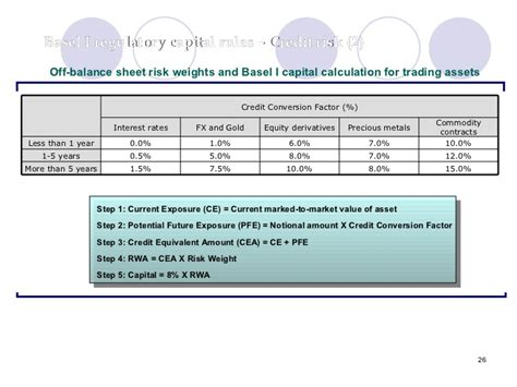 Financial Standby Letter Of Credit Risk Weight Financial Risk Management Framwork Basel Ii Icmap