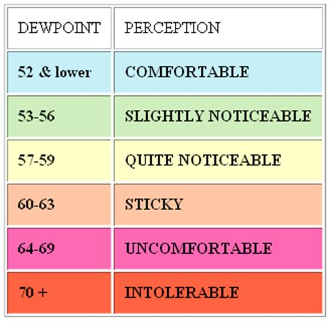 what dew point is comfortable single family homes can be walkable two single family