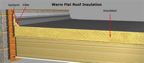 Flat Roof Insulation Guidance Flat Roof Insulation
