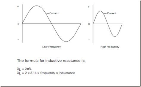 inductive reactance opposes a sine wave current thus reducing the current electrical engineering inductive and capacitive reactance