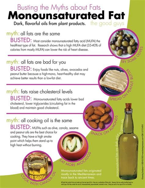 50 healthy fats nutrition awareness and education classroom handouts myth