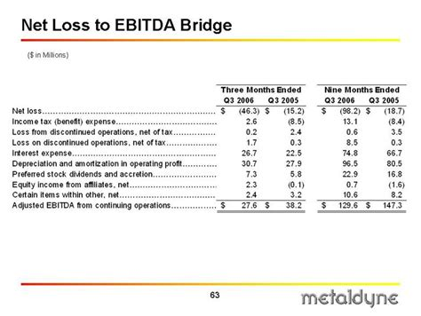 ebitda bridge related keywords suggestions ebitda