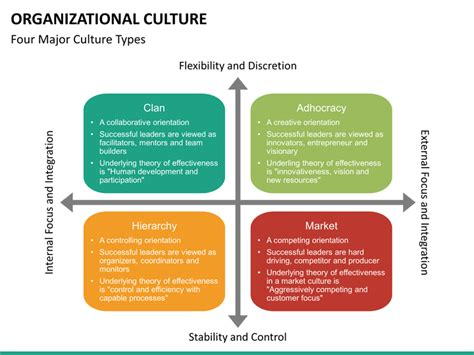 organisational culture diagram organizational culture powerpoint template sketchbubble