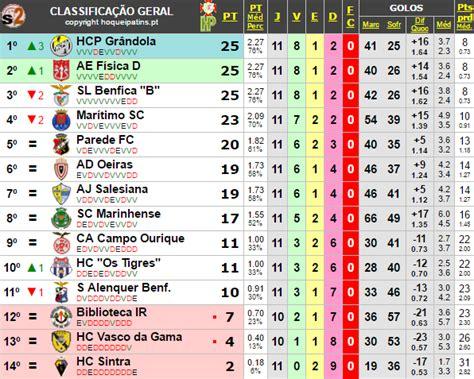 Calendario 8 Equipas H 211 Quei Clube Vasco Da Gama Resultados Da 11 170 Jornada Do