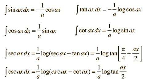 related keywords suggestions for trig integrals