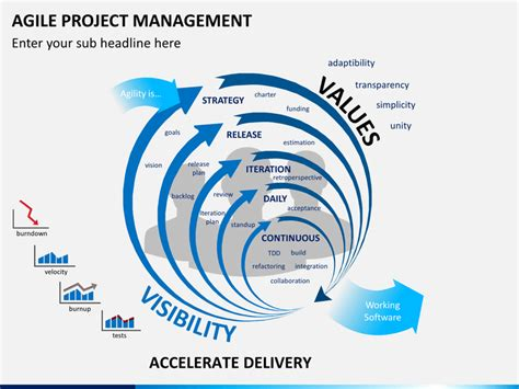 Agile Project Management Powerpoint Template Sketchbubble Agile Powerpoint Template