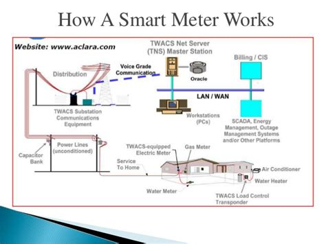 how a capacitor meter works ppt on smart grid