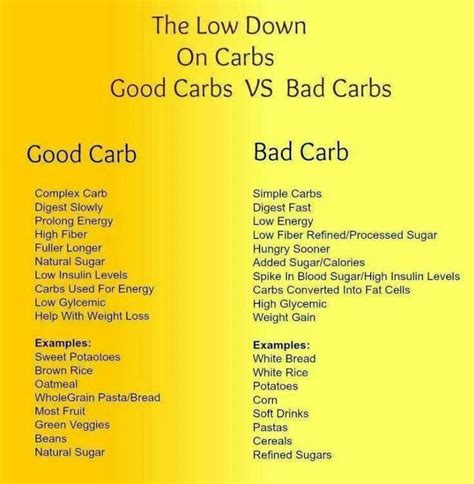 2 bad carbohydrates 1000 images about carbs vs bad carbs on