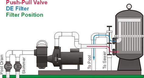 pool filter valve diagram backwash push pull valves pool school by poolplaza pool