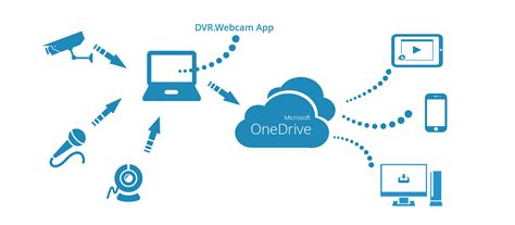 drive yrdsb how it works dvr webcam onedrive edition