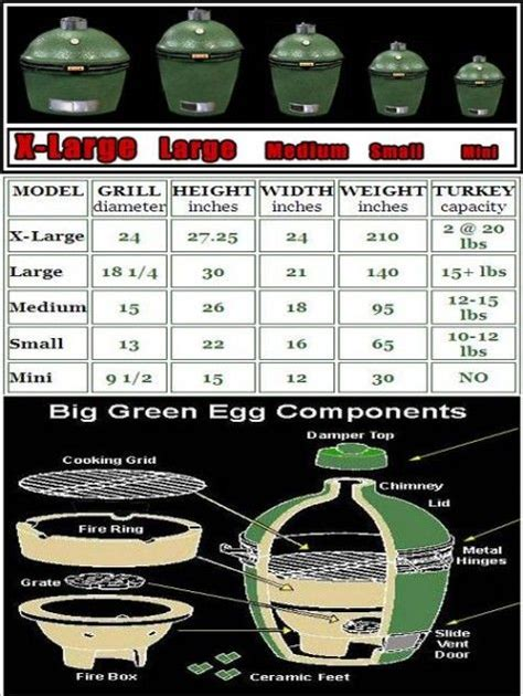green egg sizes   BBQ   Pinterest