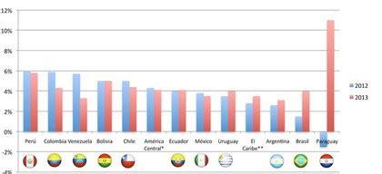 inflacion 2015 latinoamerica tasa de inflaci 243 n chile ipc 2015 2 7 rankia