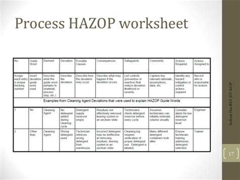 Hazop Worksheet Template Kidz Activities Hazop Template Excel