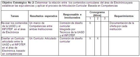 Diseño Curricular Por Competencias Monografias Plan Estrat 233 Gico Para La Articulaci 243 N Curricular Basada En Competencia P 225 3 Monografias