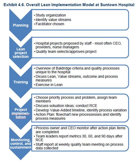 Lean Implementation Plan Template exhibit 4 6 overall lean implementation model at suntown hospital agency for healthcare