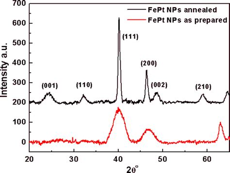 xrd pattern of glass ijms free full text monolayer directed assembly and