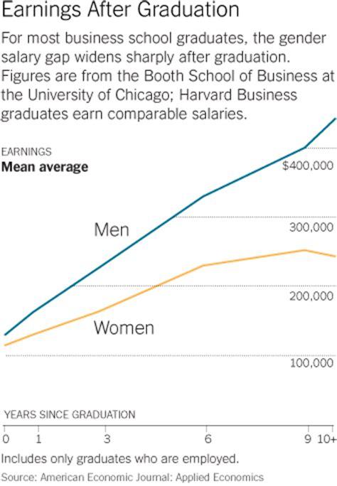 Harvard Mba Earnings by Harvard Business School Study Gender Equity The