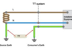 tt earthing system diagram earthing system according to bs 7671 electrical axis